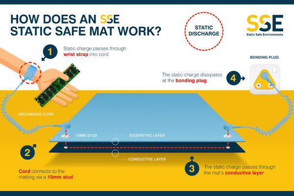 Static Safe Mat Infographic
